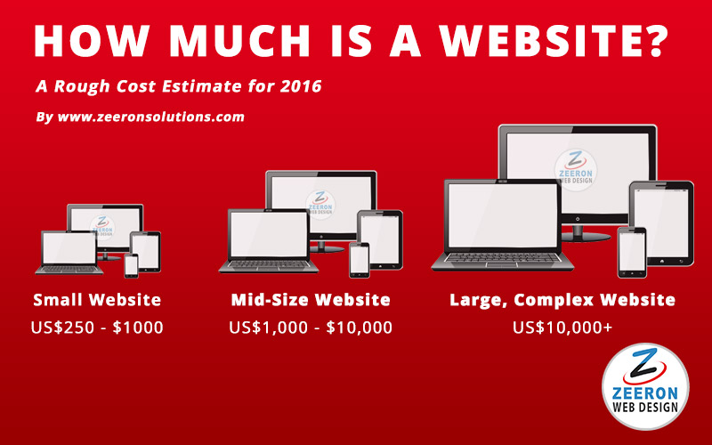 website cost price